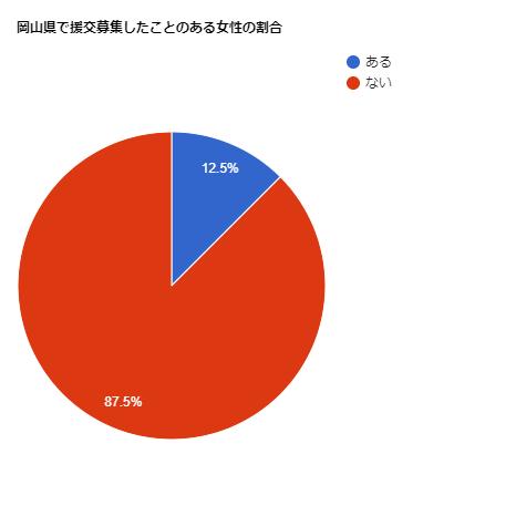 岡山県で援交募集したことのある女性の割合