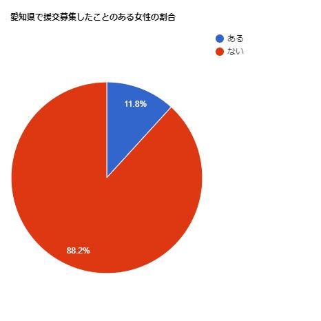 愛知県で援交募集したことのある女性の割合