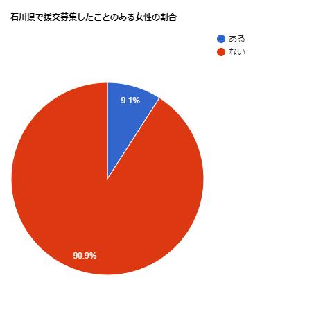 石川県で援交募集したことのある女性の割合